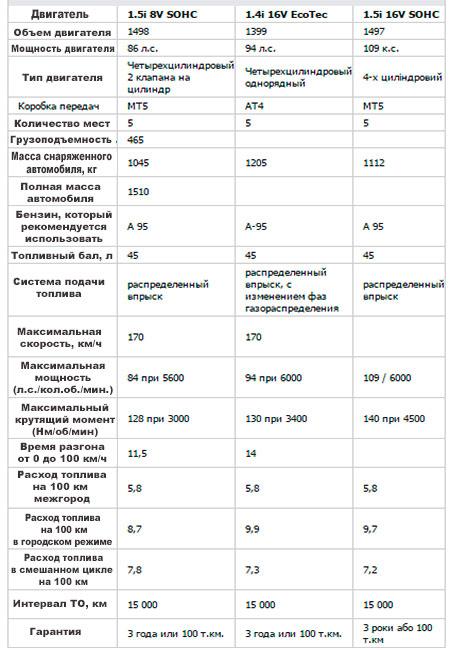 Эксплуатационные характеристики двигателей 1,4 и 1,5 л GM