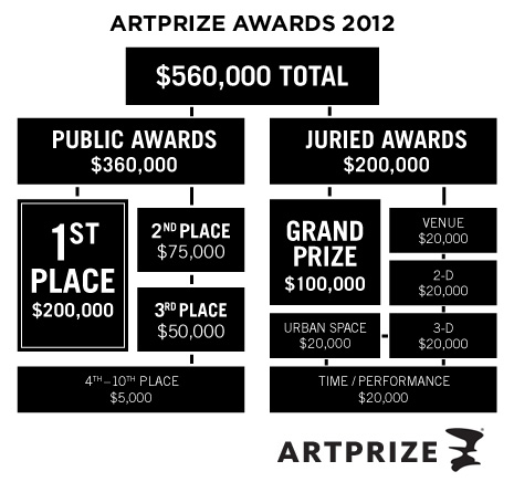ArtPrize 2012