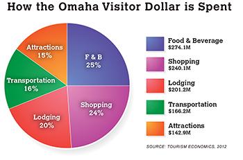 Visitor Spending