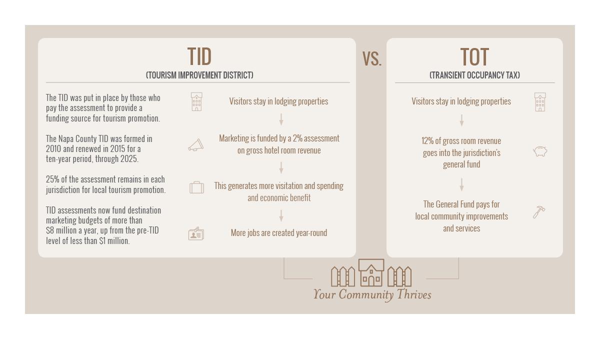TID vs TOT Ecosystem infographic