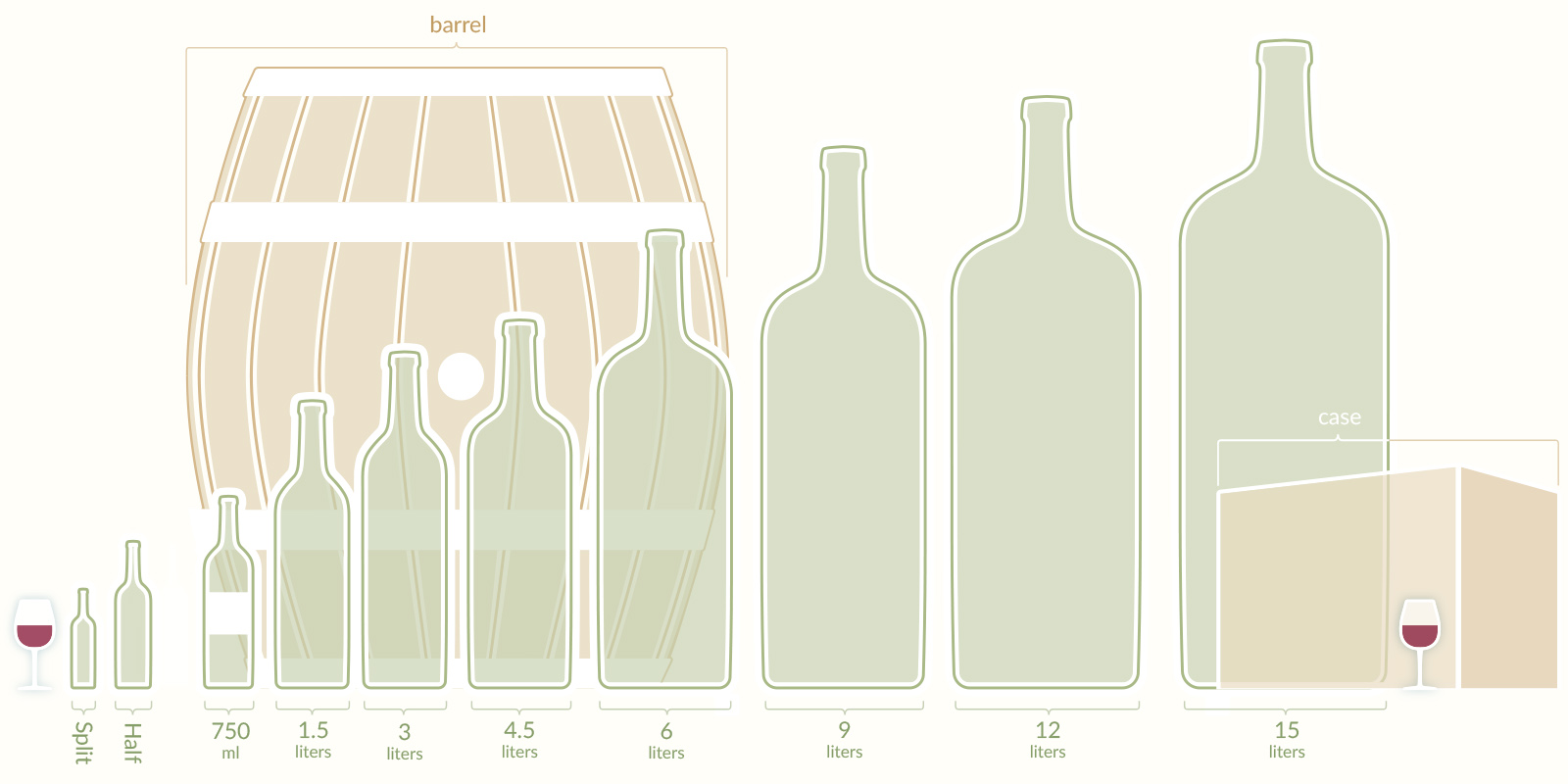 Wine bottle, barrel, case sizes graphic