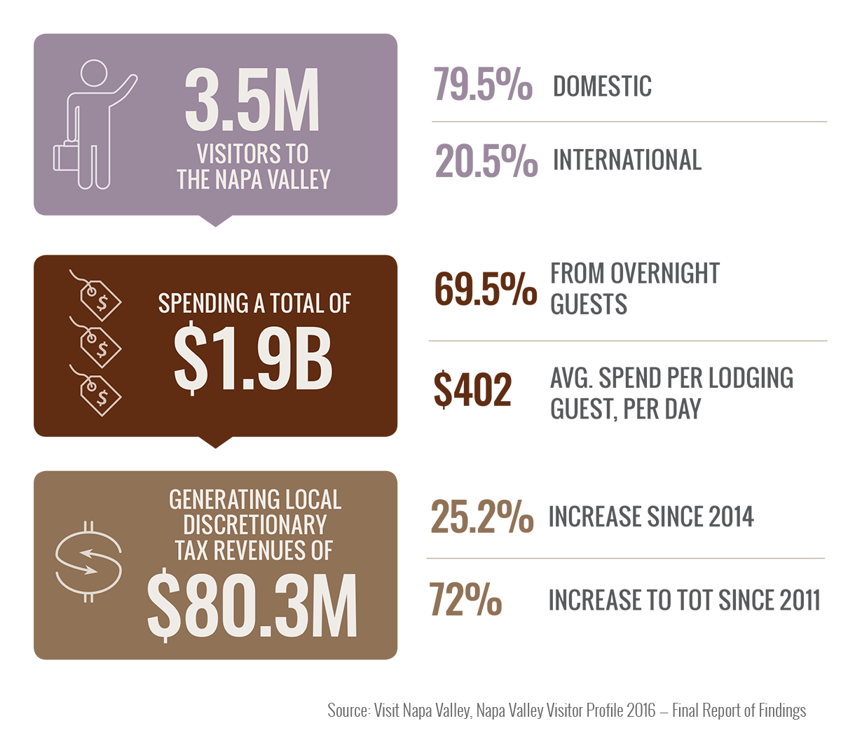 Tourism Overview infographic