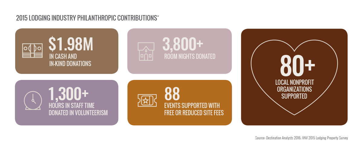 Local Philanthropic Contributions infographic