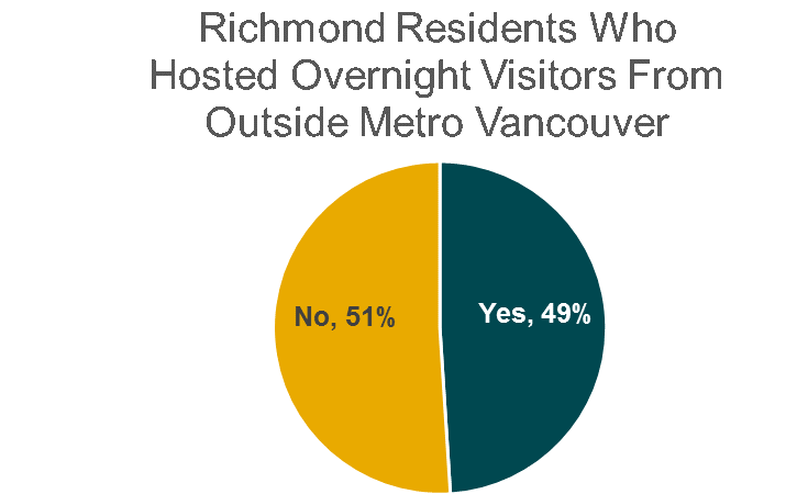 Hosted overnight visitors from outside Metro Vancouver