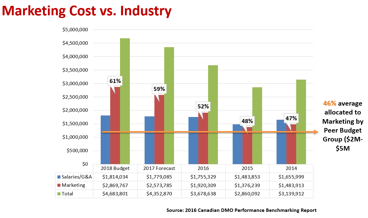 Marketing Cost Vs. Industry