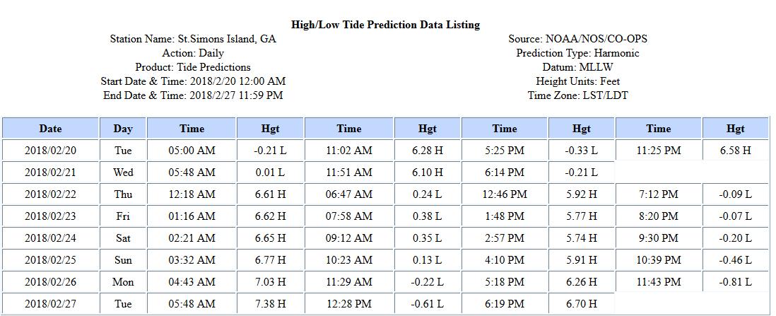 St Simons Tides Chart Solidique27