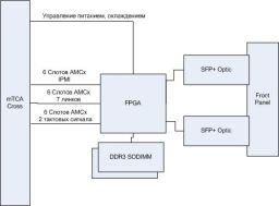 Системный концентратор SkMCH