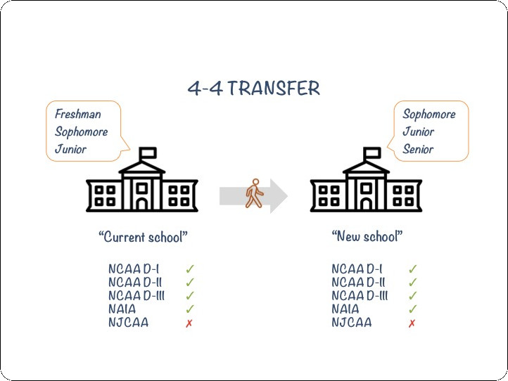Want To Transfer school? 4-4 Transfers Explained