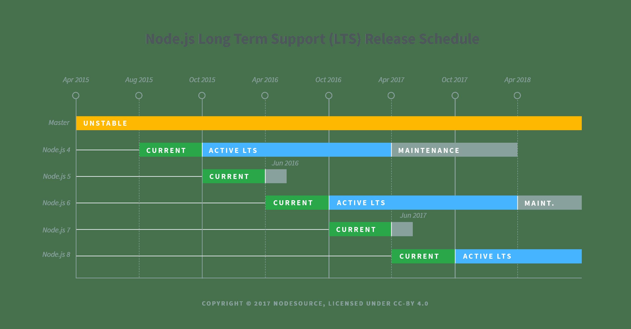 Long Term Support de Node.js