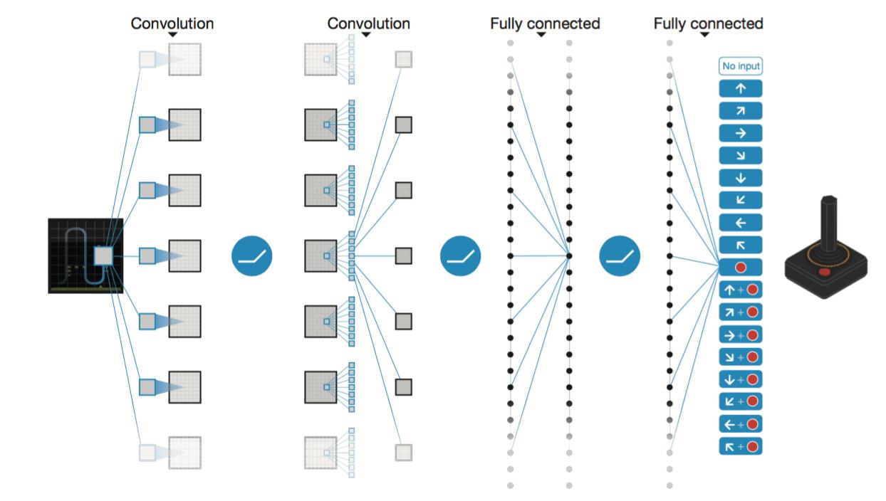 deepmind的做法是神经网络只输入s