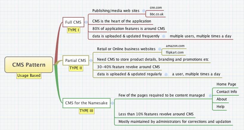 CMS usage pattern