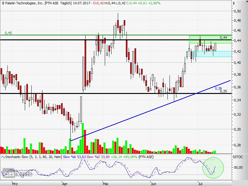 PTN Chart Tradingrange