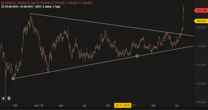 Baidu, Chart, Dreiecksformation