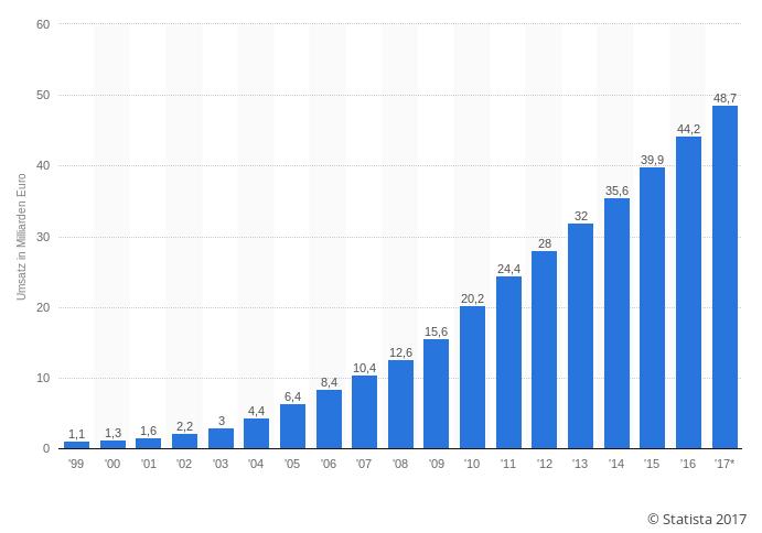 Bild: Umsatz durch E-Commerce (B2C) in Deutschland in den Jahren 1999 bis 2016 sowie eine Prognose für 2017 (in Milliarden Euro)