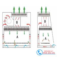 Hình ảnh Tủ an toàn sinh học cấp II Biobase BSC-1100IIA2-X (1.1m) cung cấp bởi Stech Sài Gòn. Sản phẩm có sẵn tại Hà Nội và Hồ Chí Minh
