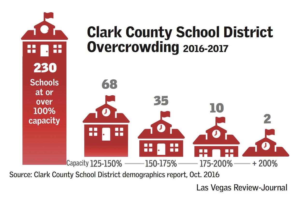 ccsd overcrowding