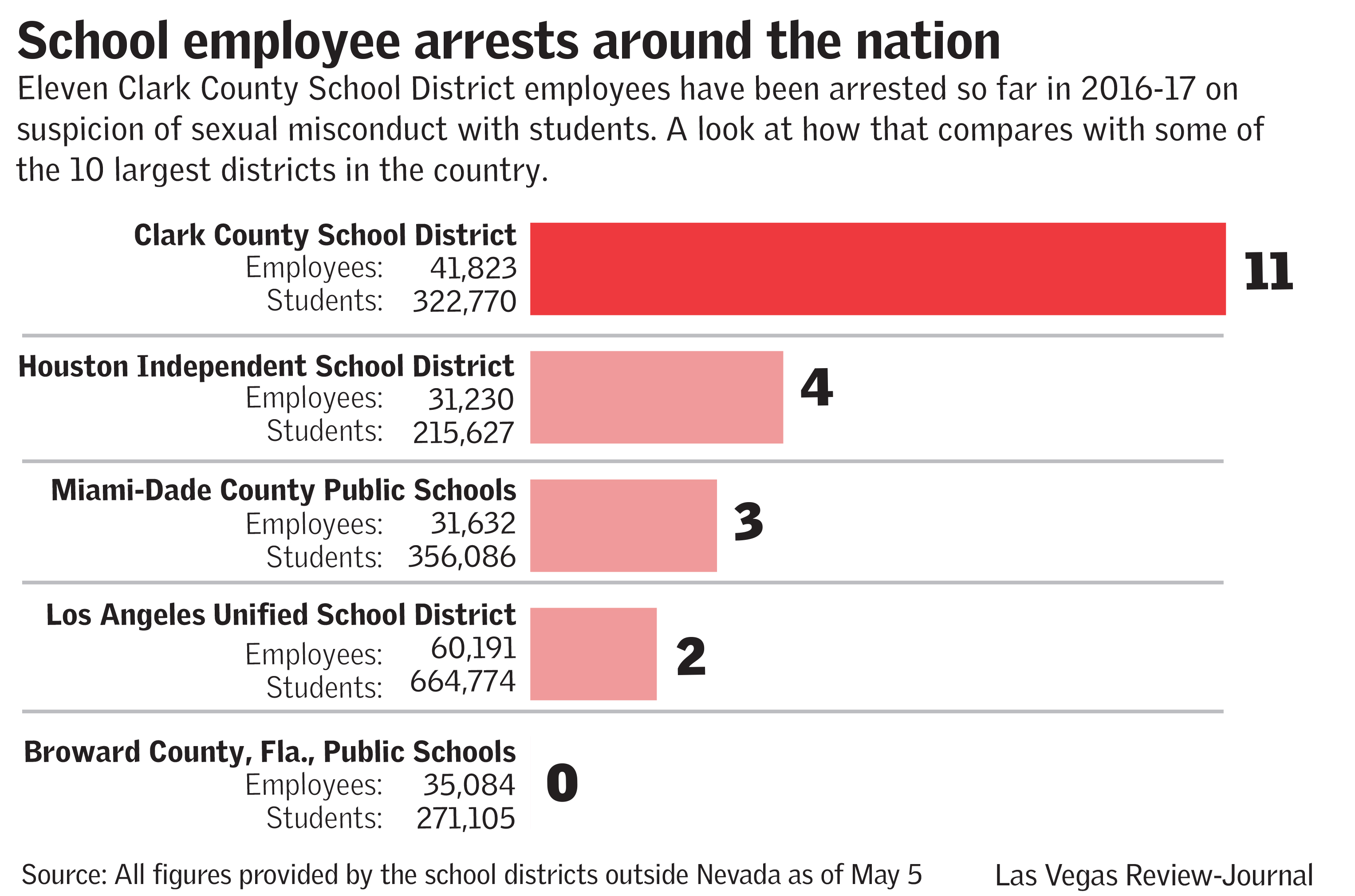 School employee arrests around the nation las vegas review journal