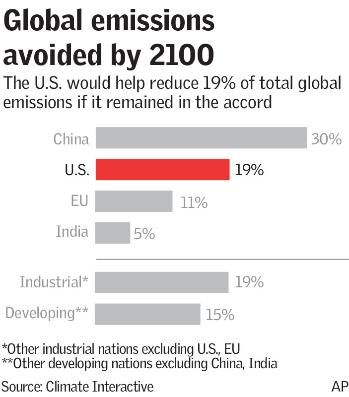 Global emissions avoided