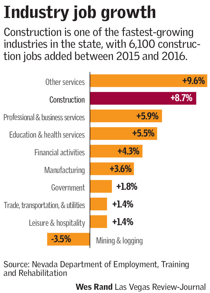 Industry job growth