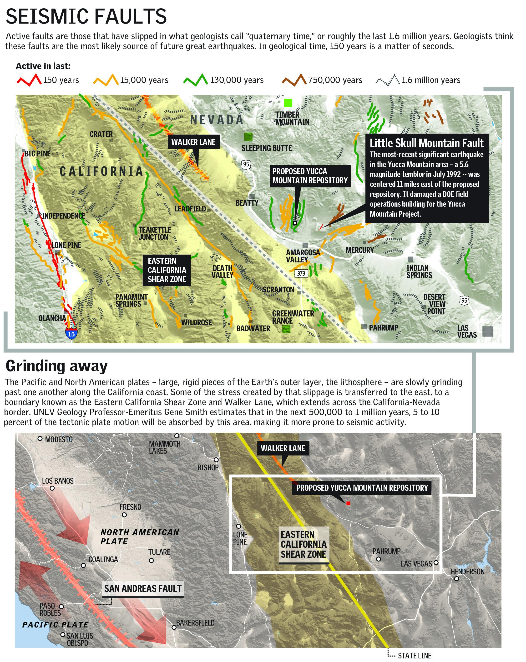 Seismic Faults