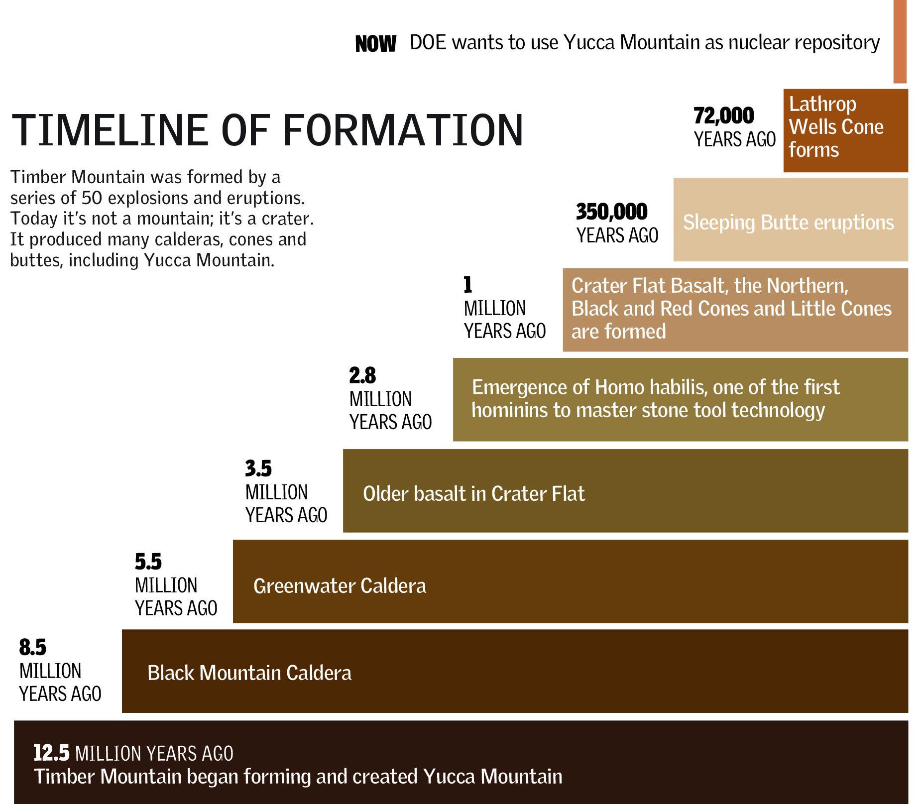 Timeline of Formation