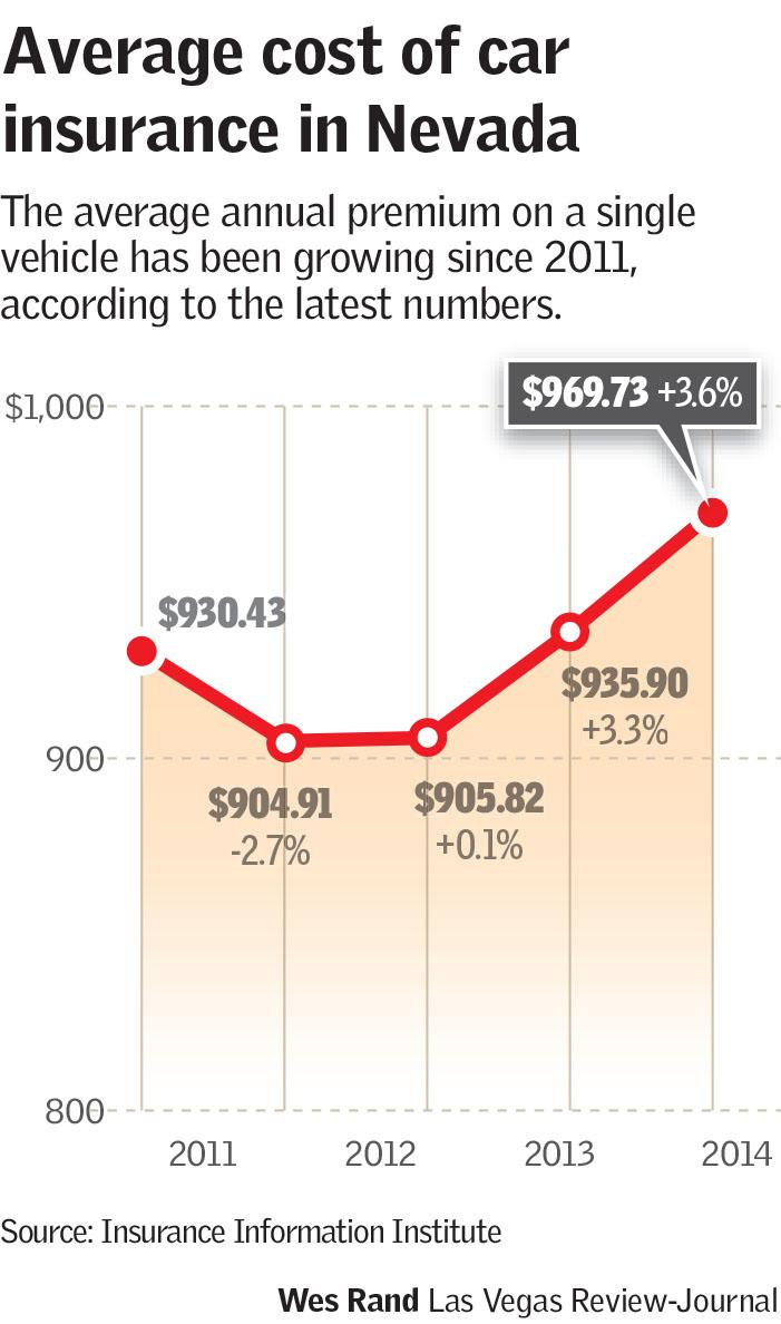 Auto insurance bills growing in Nevada amid robust economy - Las Vegas Review-JournalAuto insurance bills growing in Nevada amid robust economy - 웹