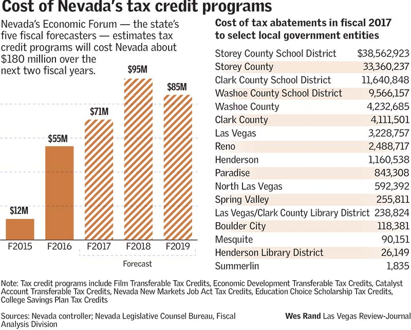 Nevada abatement costs