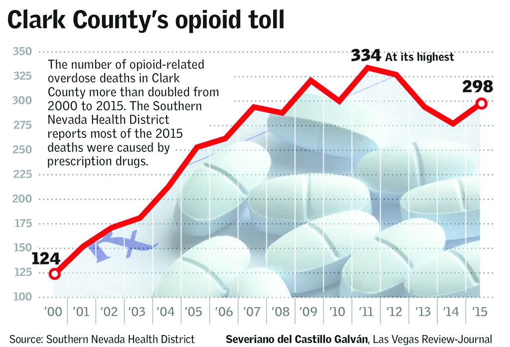 Clark County's opioid toll