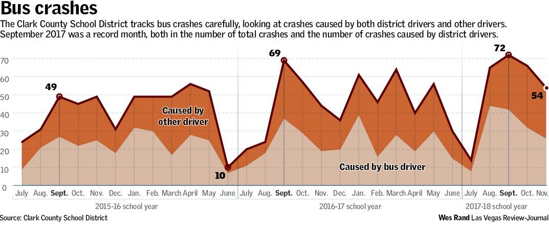 Bus Crashes