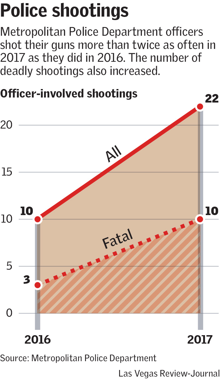 None of the 22 shootings, which caused 10 deaths, resulted in criminal  charges or an officer being fired.