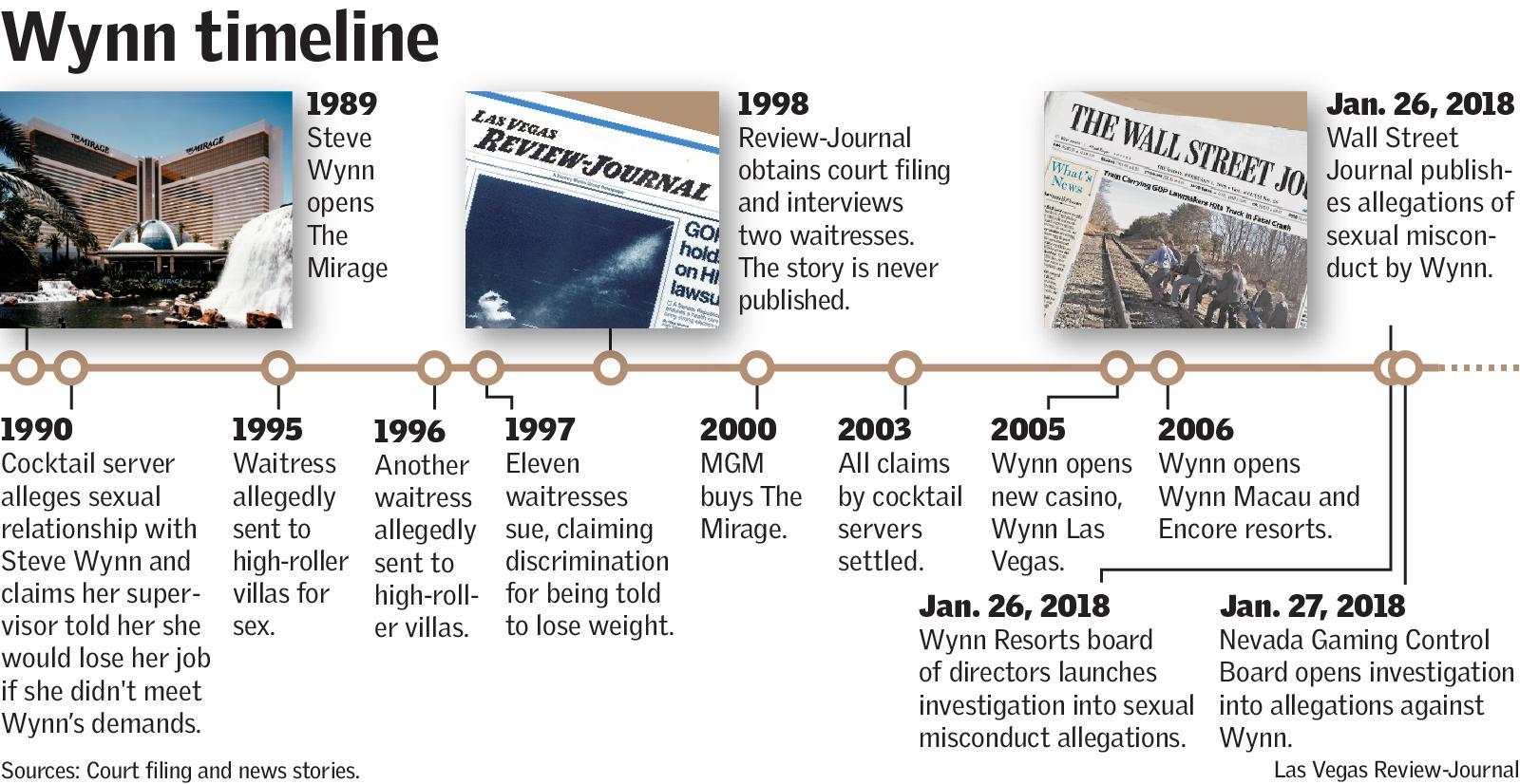 Wynn Timeline