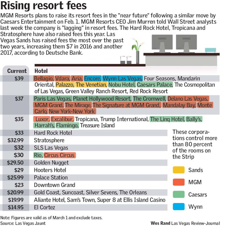 Rising Resort Fees