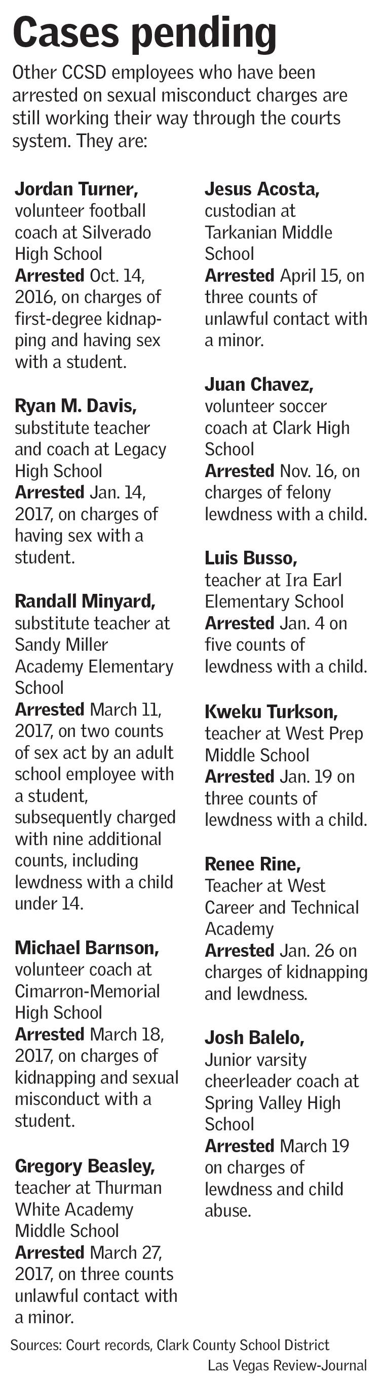 CCSD cases pending