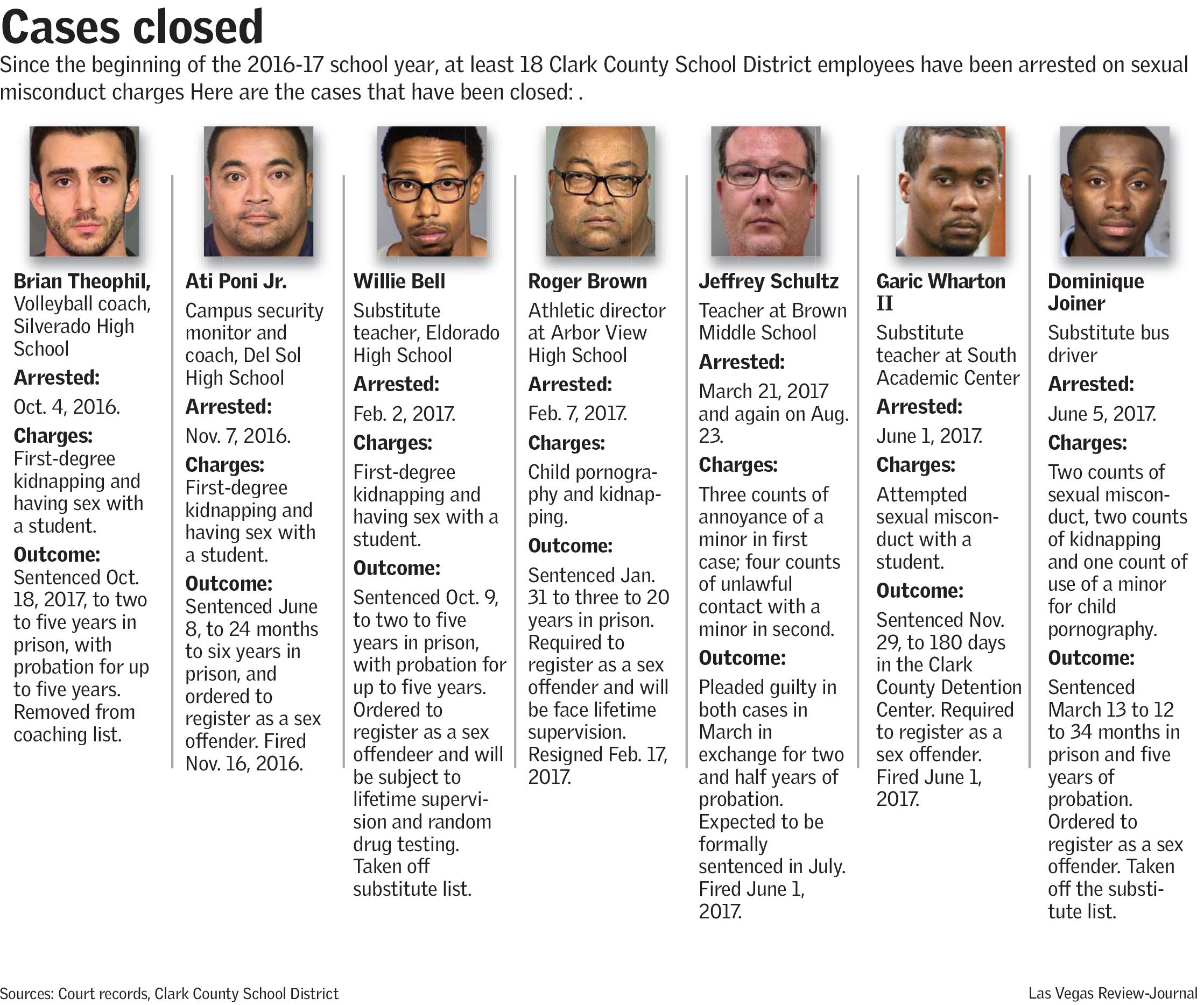 CCSD Closed Cases