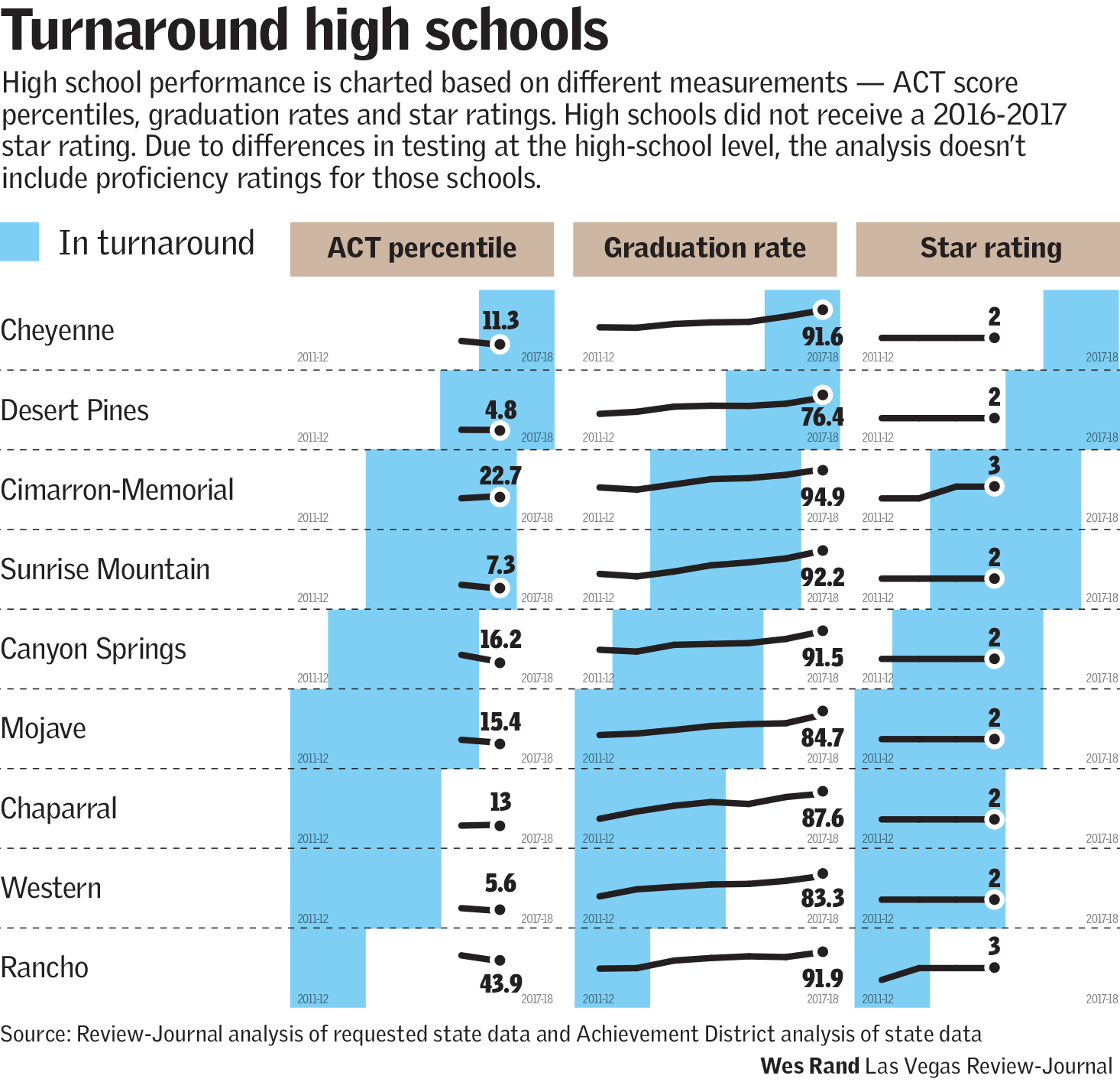 Turnaround high schools