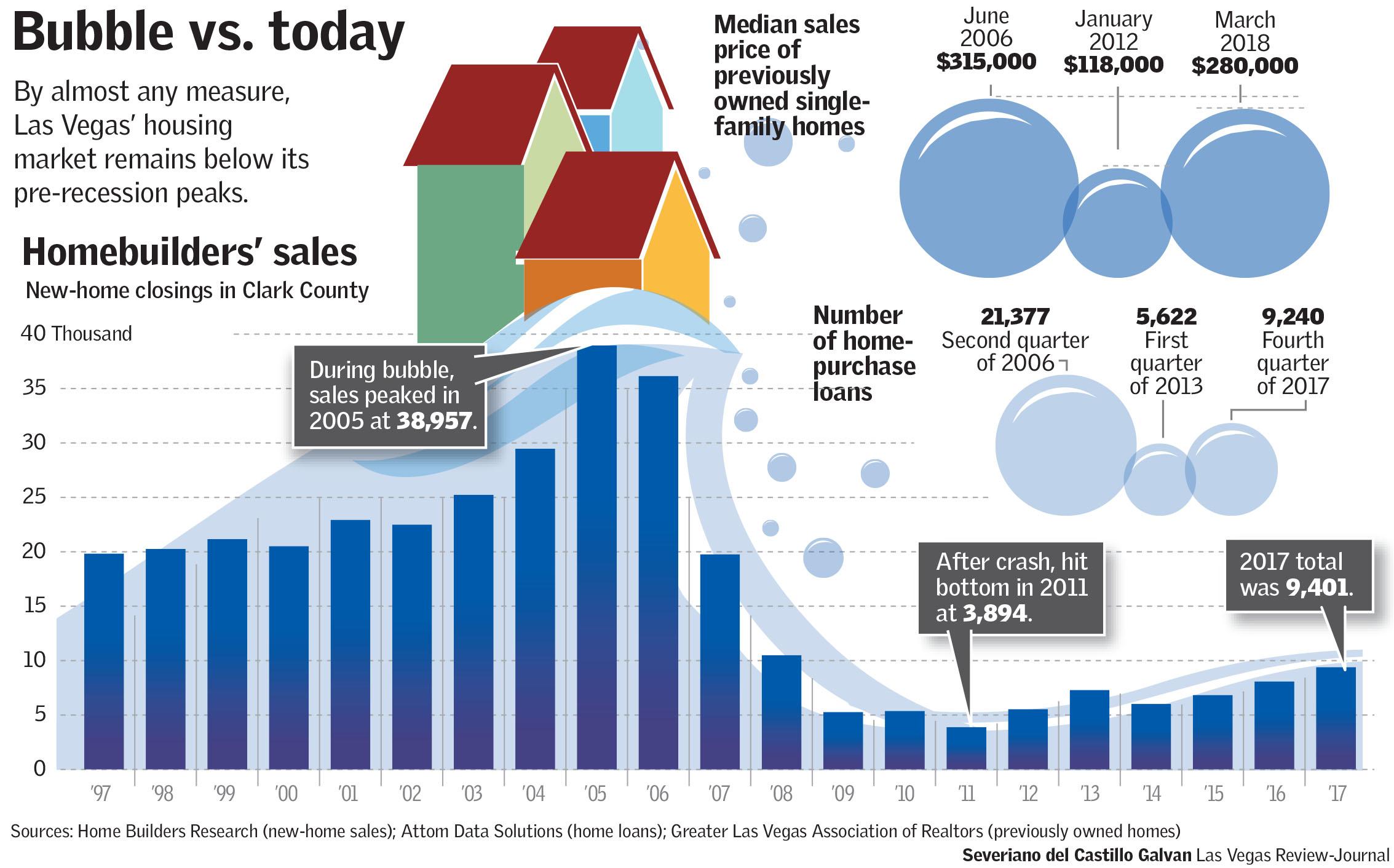Bubble vs. today