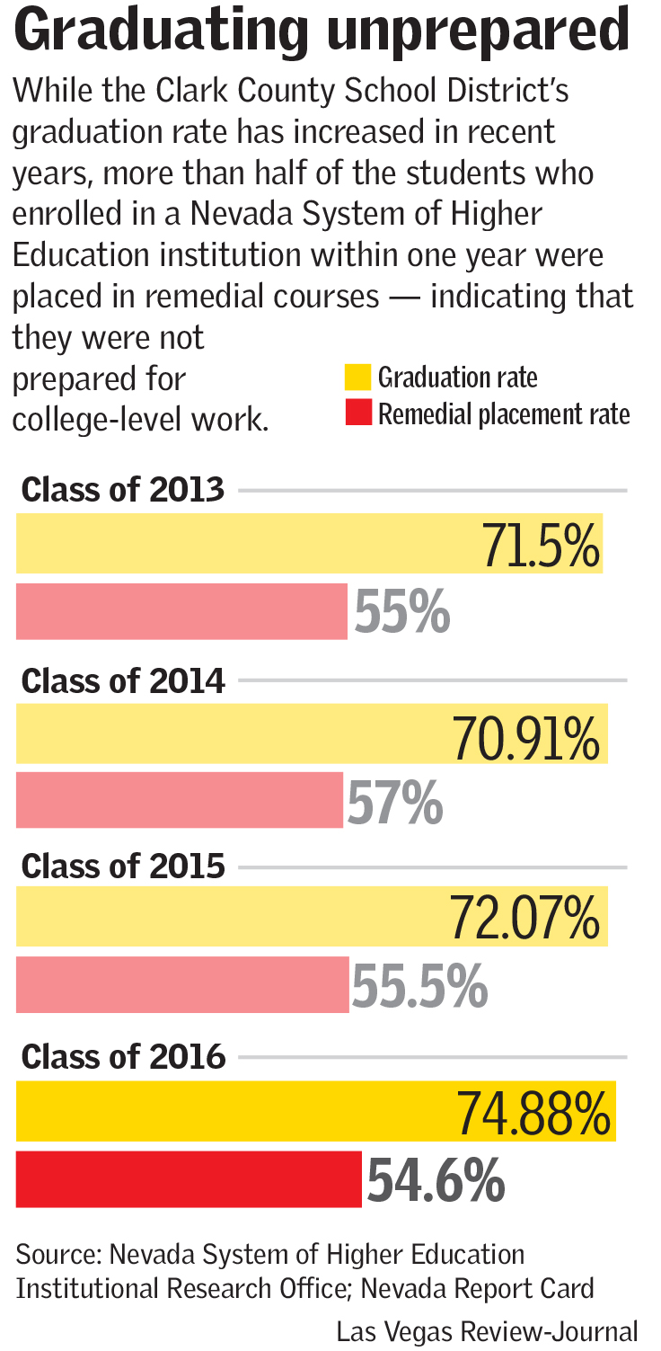 Graduation unprepared (Las Vegas Review-Journal)