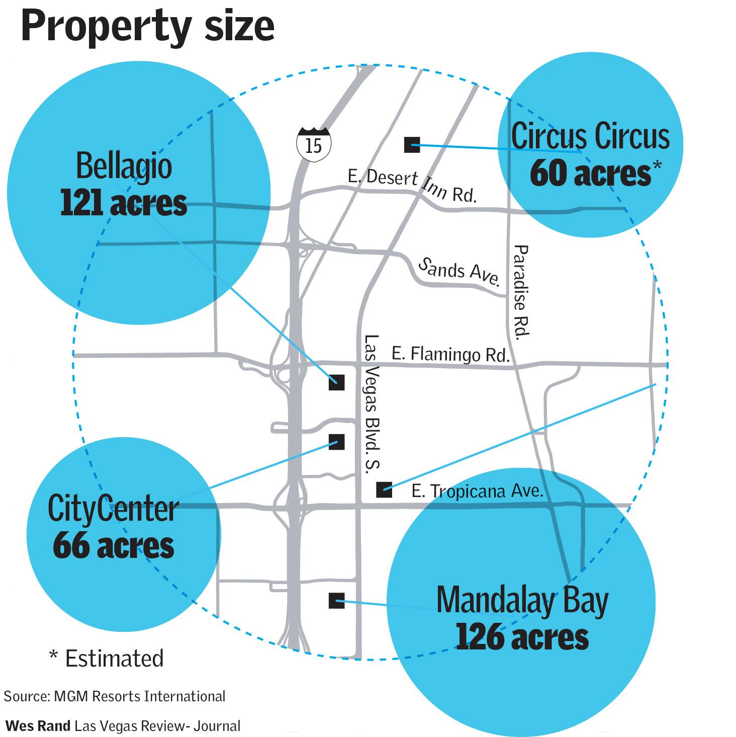 property sizes