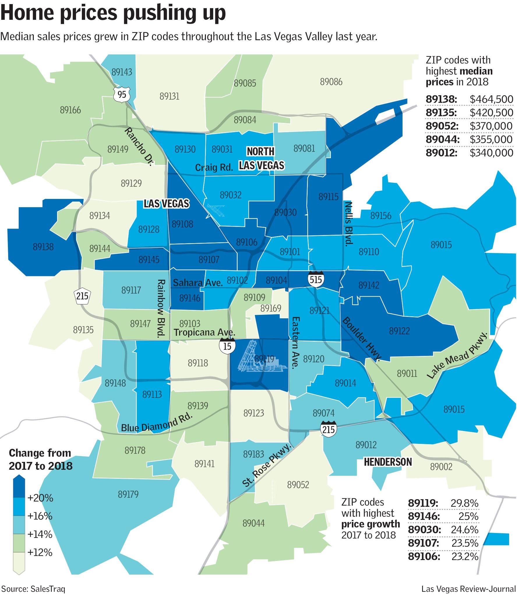 Las Vegas Valley Home Prices