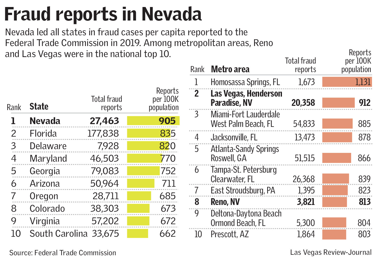 Nevada Tops List Of U S Fraud Reports For 2019 Pahrump Valley Times