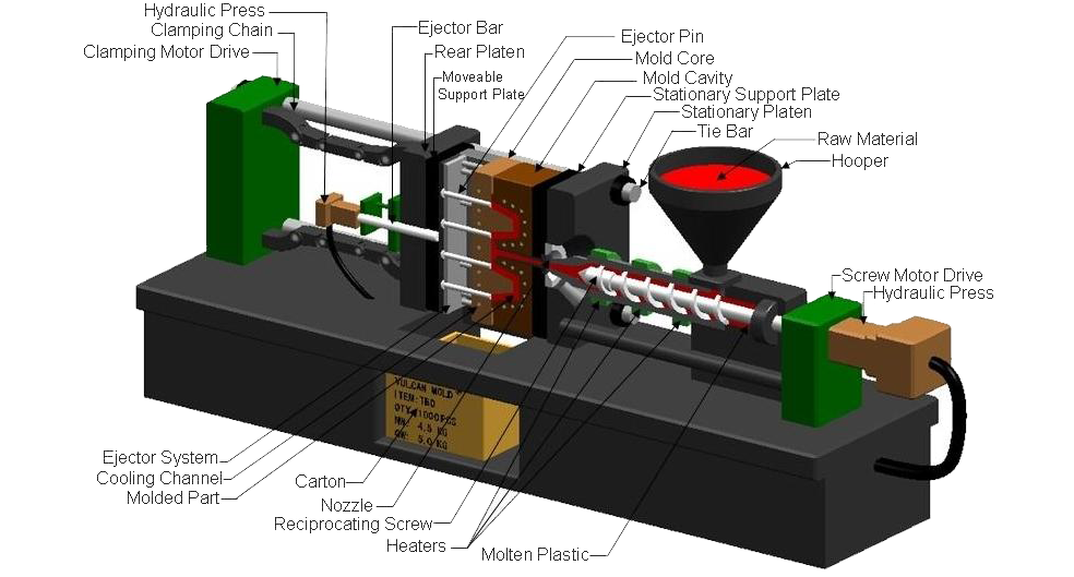 What Is The Plastic Injection Molding Process