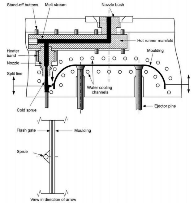 hot runner system