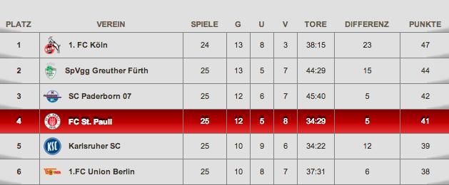 Spielplan FC St. Pauli 2017/18