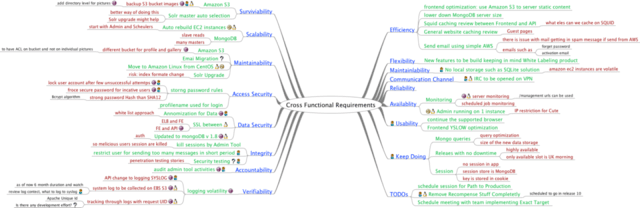 cross functional requirement mindmap