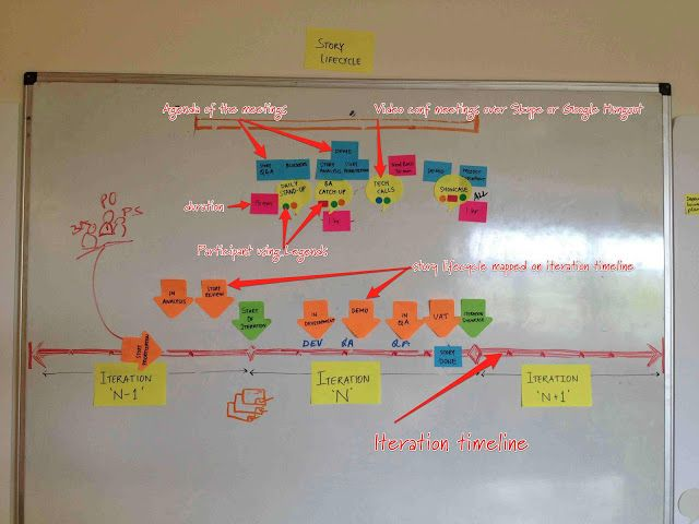 communication plan with iteration lifecycle