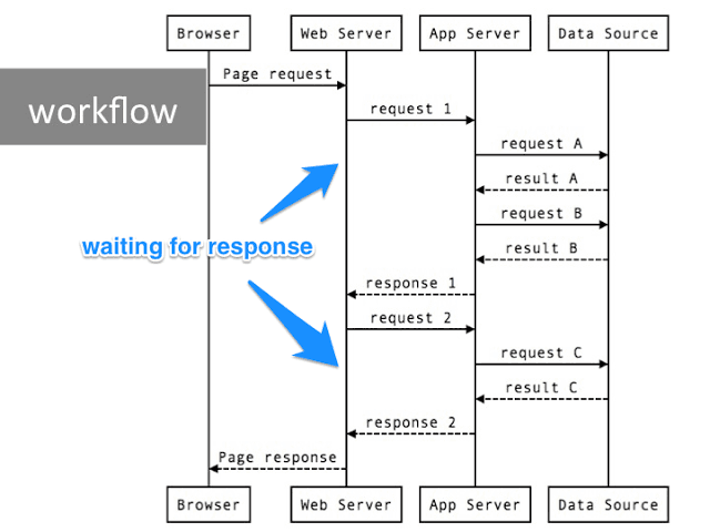Request workflow