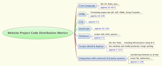 code distribution metrics