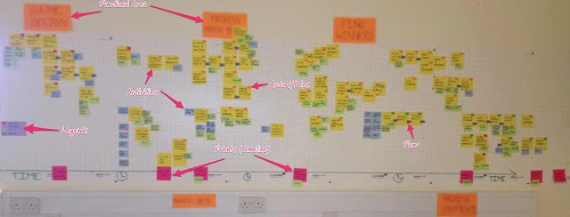 process timeline map as is
