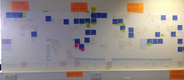 project envisioning exercise process timeline map sunit blog