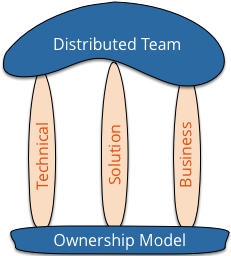 3 Types of Ownership for Distributed Teams